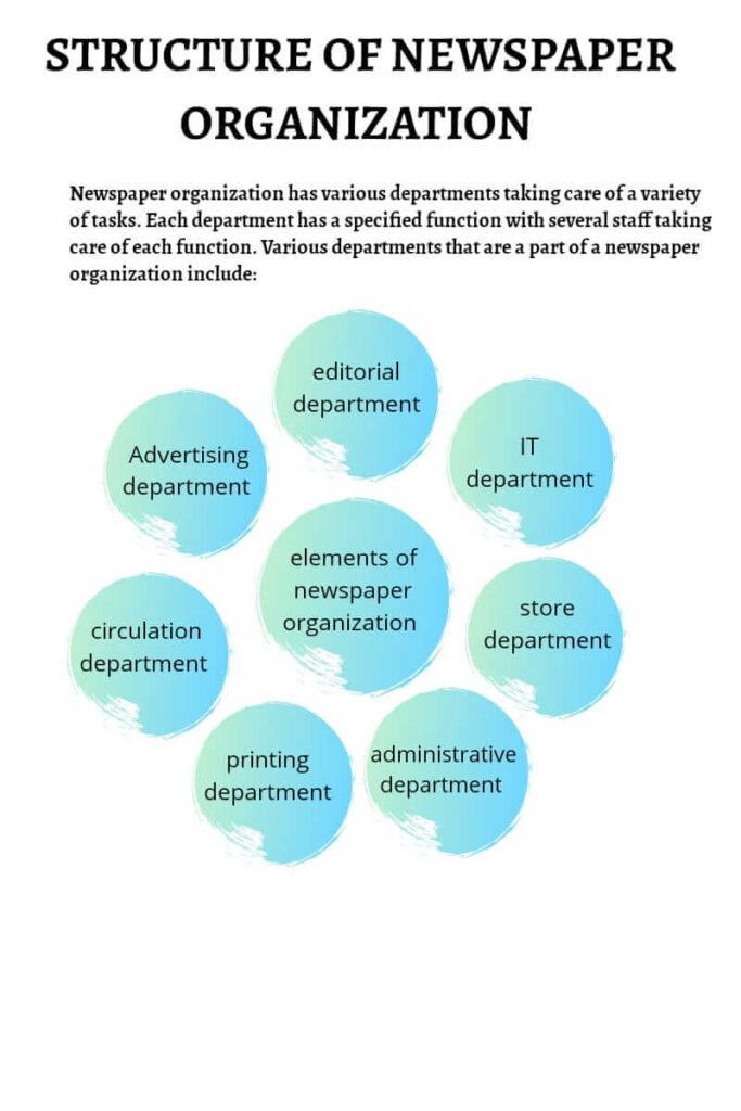 Various departments in newspaper organisation