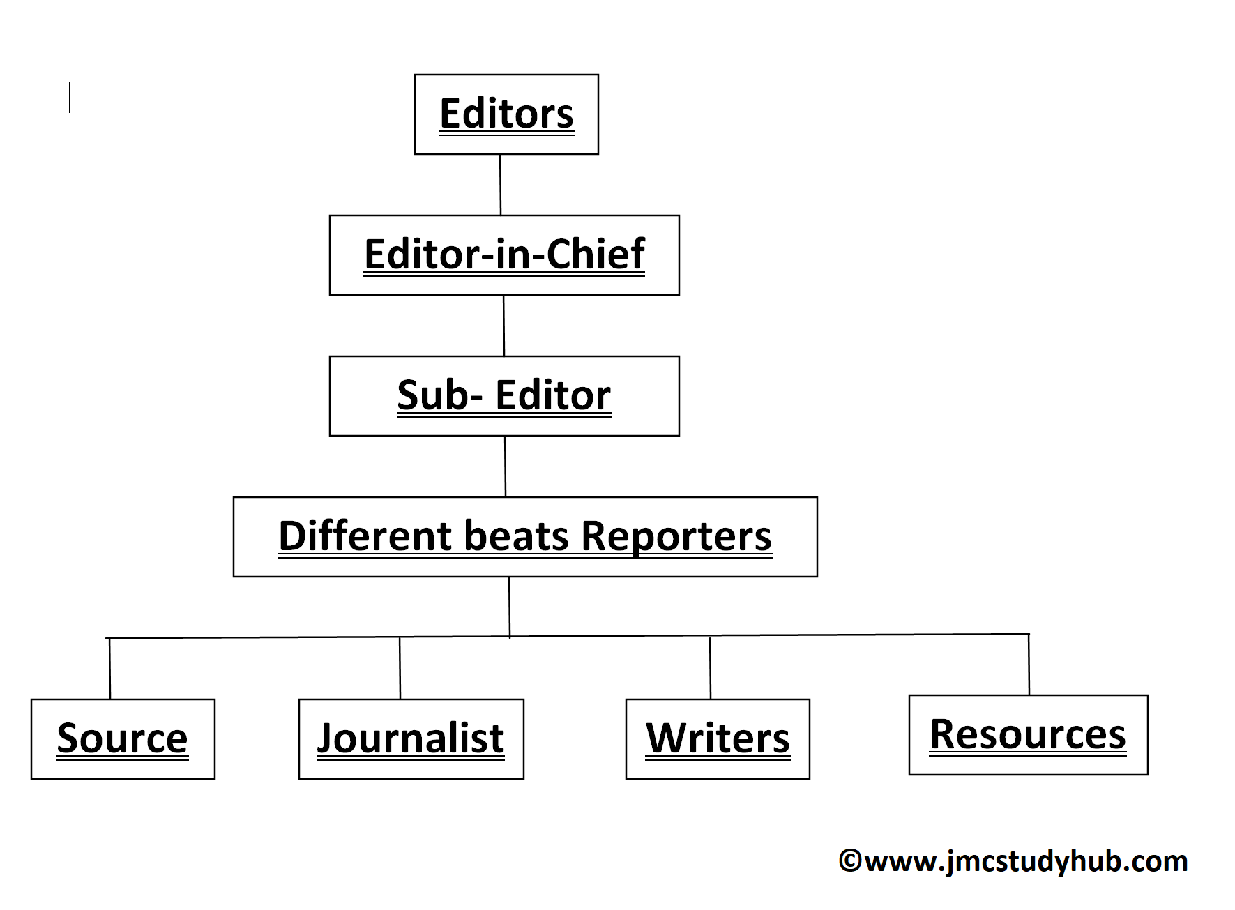 Organizational Chart in a Newspaper Org.