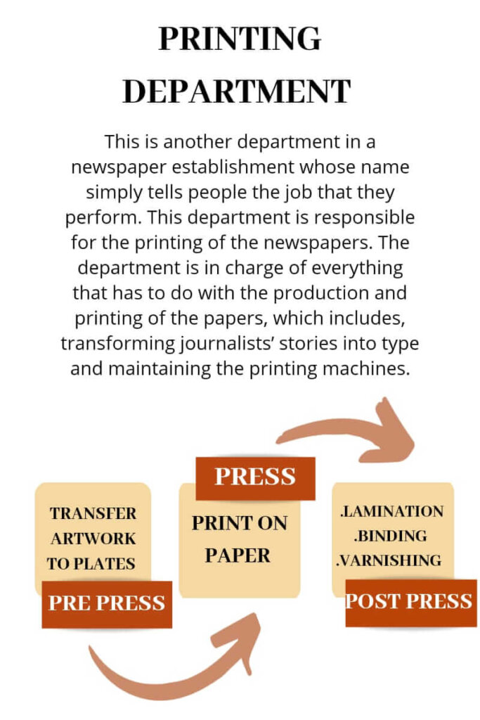 Responsibility of printing department in newspaper organisation