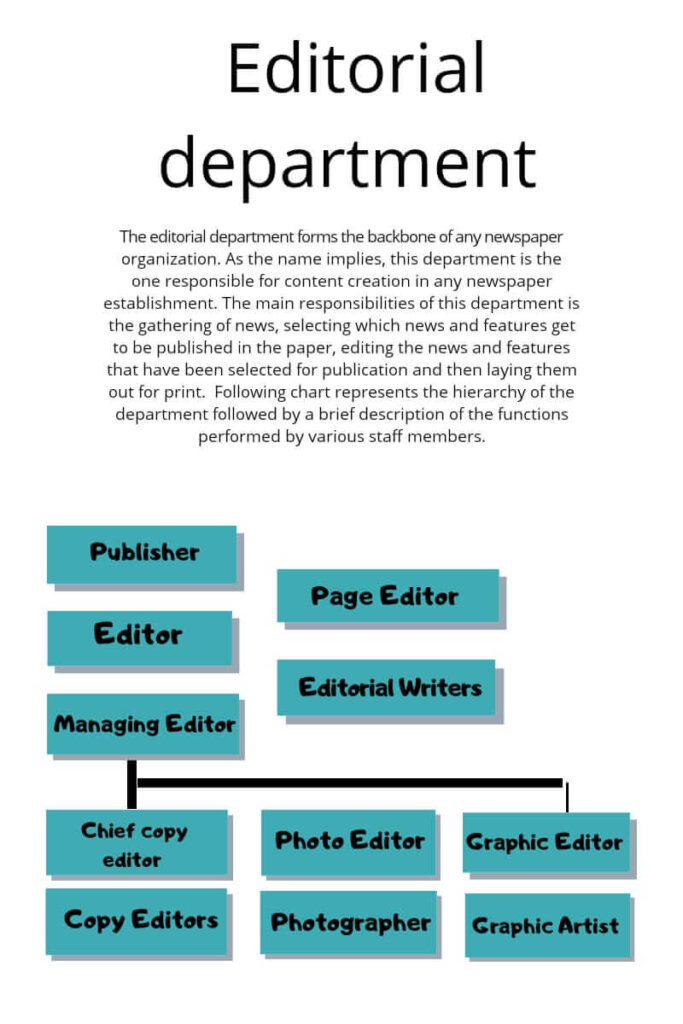 Role of editorial department in newspaper organisation