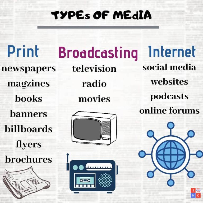 Types of media- jmc