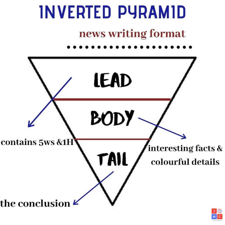 Inverted Pyramid- jmc
